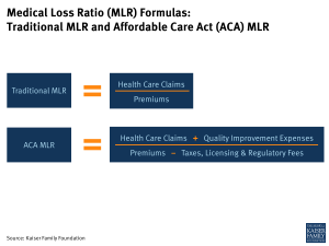 Medical Loss Ratio (MLR) Formulas: Traditional MLR and Affordable Care Act (ACA) MLR