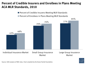 Percent of Credible Insurers and Enrollees in Plans Meeting ACA MLR Standards 2010