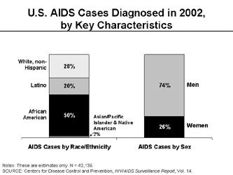 US-AIDS-Cases.jpg
