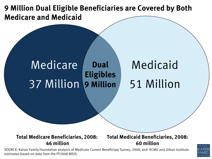 9 Million Dual Eligible Beneficiaries are Covered by Both Medicare and Medicaid