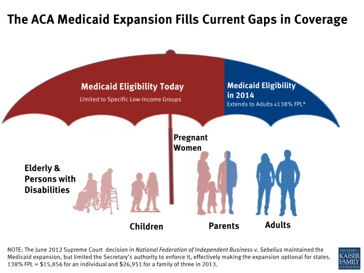 The ACA Medicaid Expansion Fills Current Gaps in Coverage
