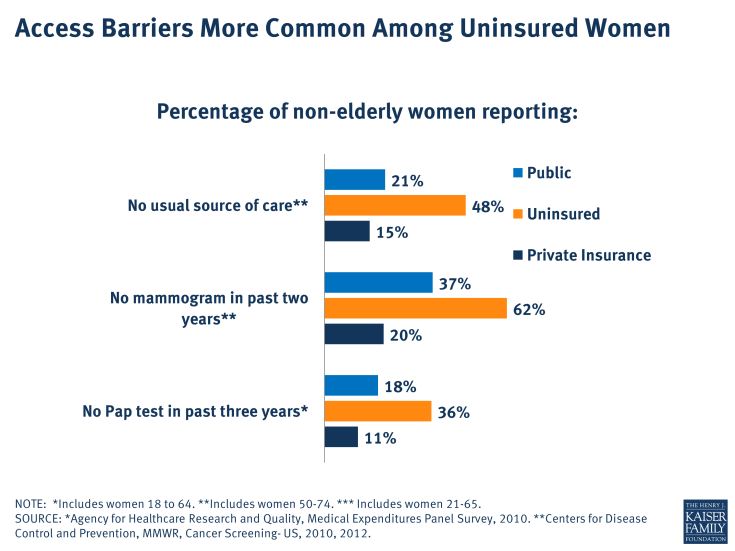Access Barriers More Common Among Uninsured Women