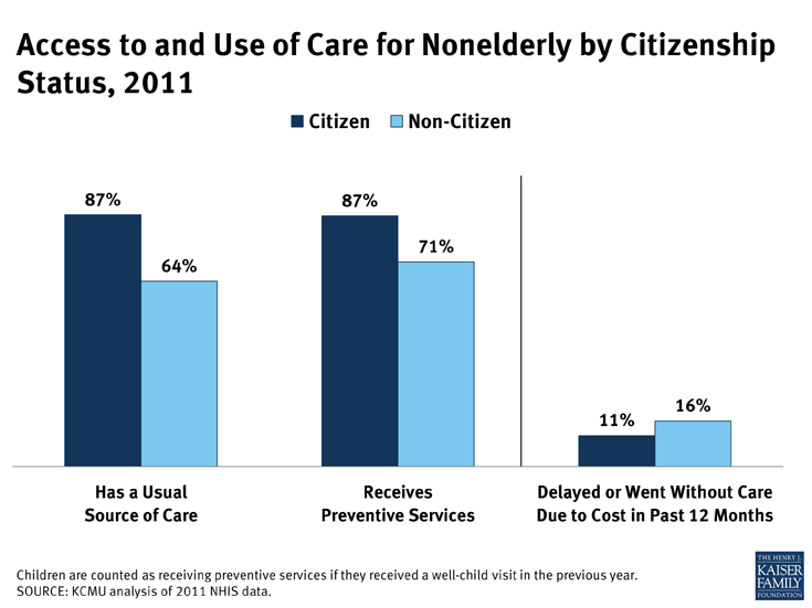 Access to and Use of Care for Nonelderly by Citizenship Status, 2011