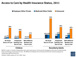 Access to Care by Health Insurance Status, 2011