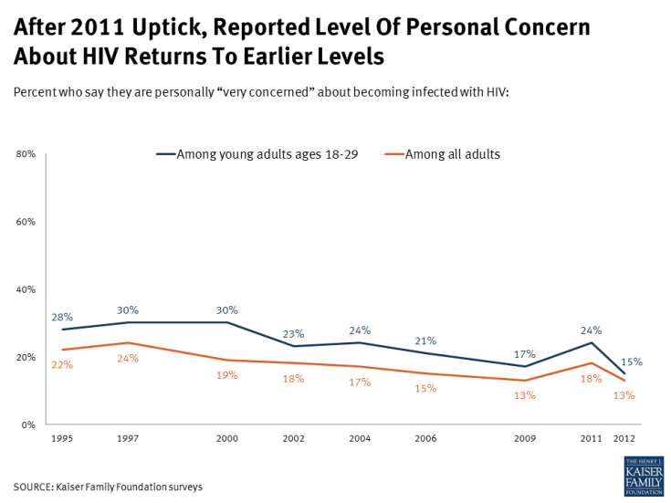 After 2011 Uptick, Reported Level Of Personal Concern About HIV Returns To Earlier Levels