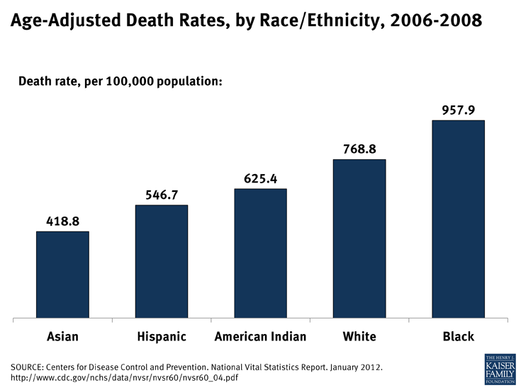Age-Adjusted Death Rates, by Race/Ethnicity, 2006-2008