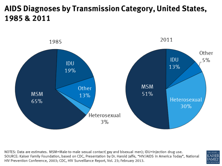 AIDS Diagnoses by Transmission Category, United States, 1985 & 2011