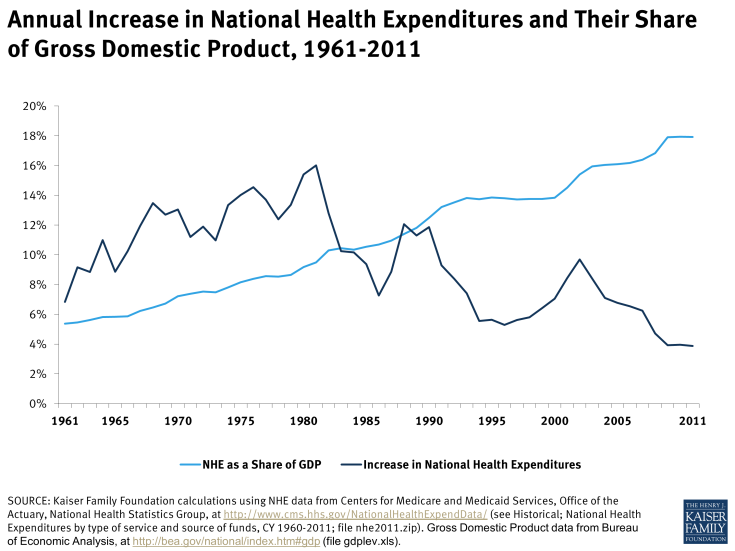 Annual Increase in National Health Expenditures and Their Share of Gross Domestic Product, 1961-2011