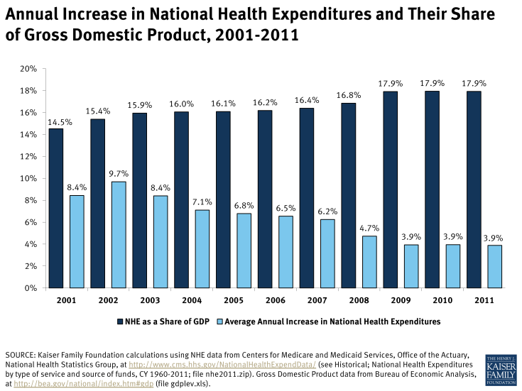 Annual Increase in National Health Expenditures and Their Share of Gross Domestic Product, 2001-2011