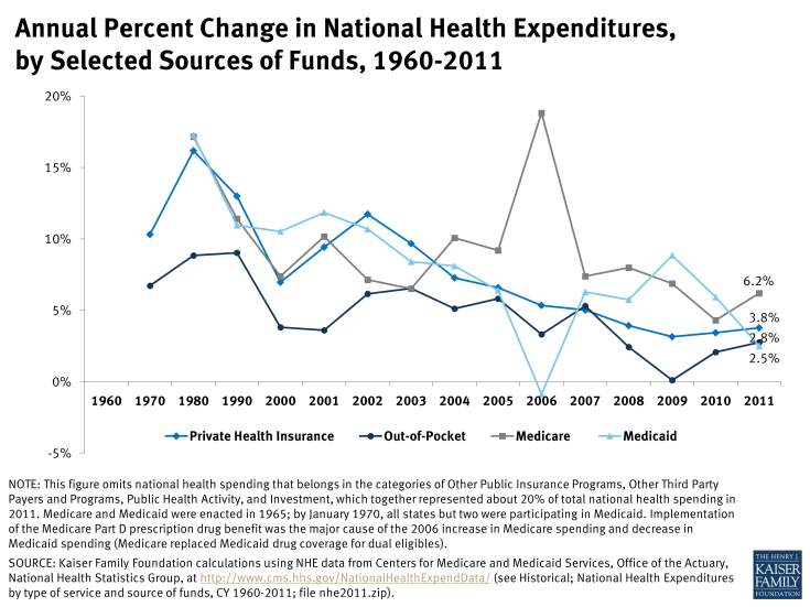 Annual Percent Change in National Health Expenditures, by Selected Sources of Funds, 1960-2011