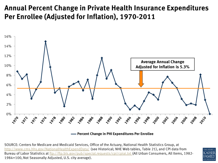 Annual Percent Change in Private Health Insurance Expenditures Per Enrollee (Adjusted for Inflation), 1970-2011