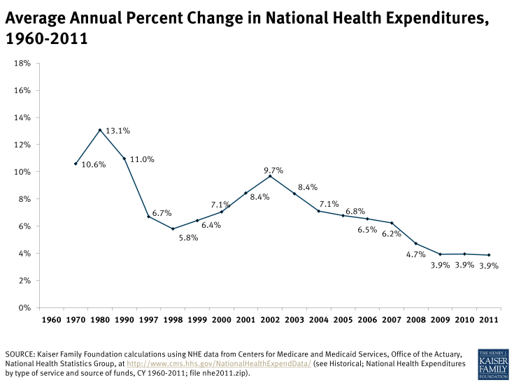 Average Annual Percent Change in National Health Expenditures, 1960-2011