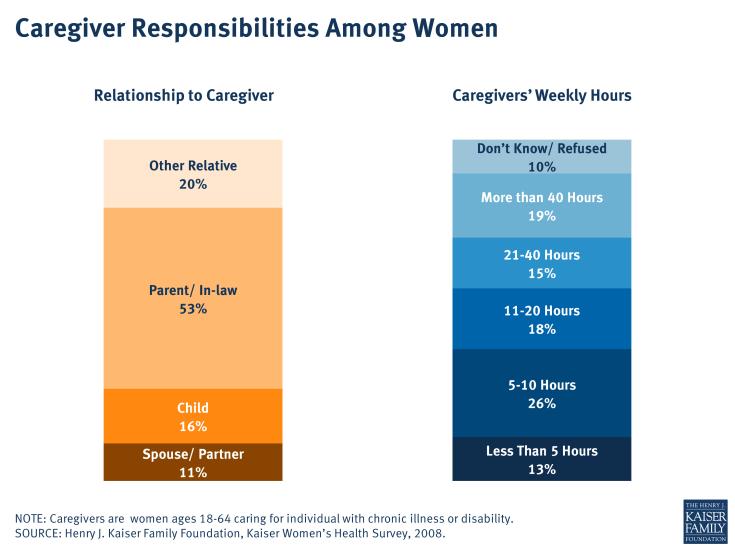Caregiver Responsibilities Among Women