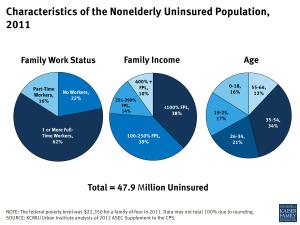 Characteristics of the Nonelderly Uninsured Population, 2011