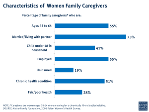 Characteristics of Women Family Caregivers