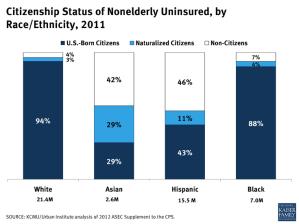 Citizenship Status of Nonelderly Uninsured, by Race/Ethnicity, 2011