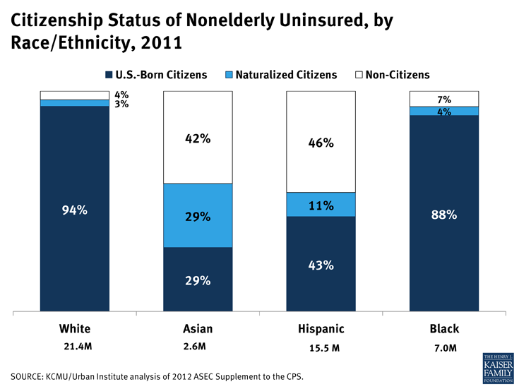 Citizenship Status of Nonelderly Uninsured, by Race/Ethnicity, 2011