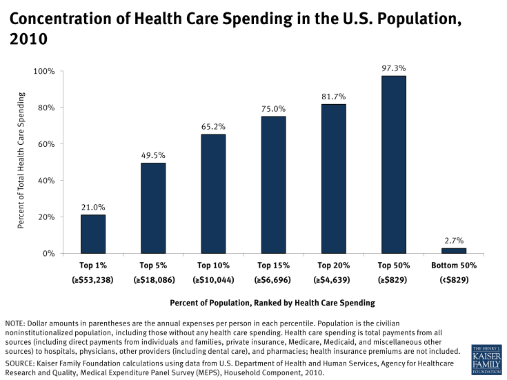 Concentration of Health Care Spending in the U.S. Population, 2010