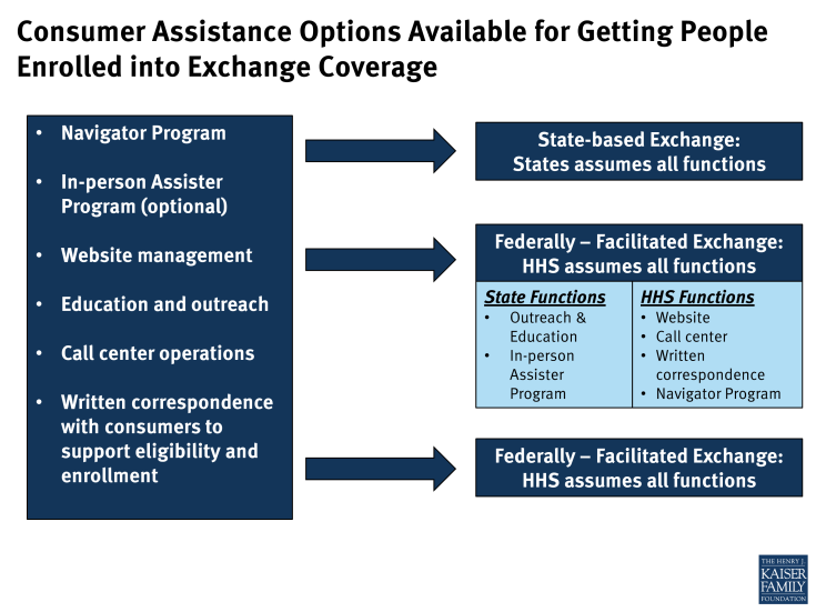 Consumer Assistance Options Available for Getting People Enrolled into Exchange Coverage
