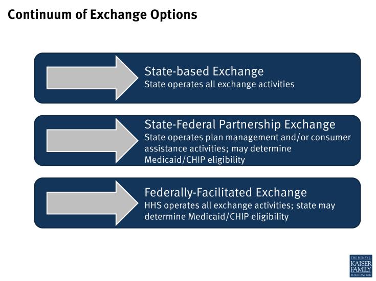 Continuum of Exchange Options