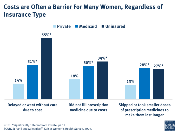 Costs are Often a Barrier For Many Women, Regardless of Insurance Type