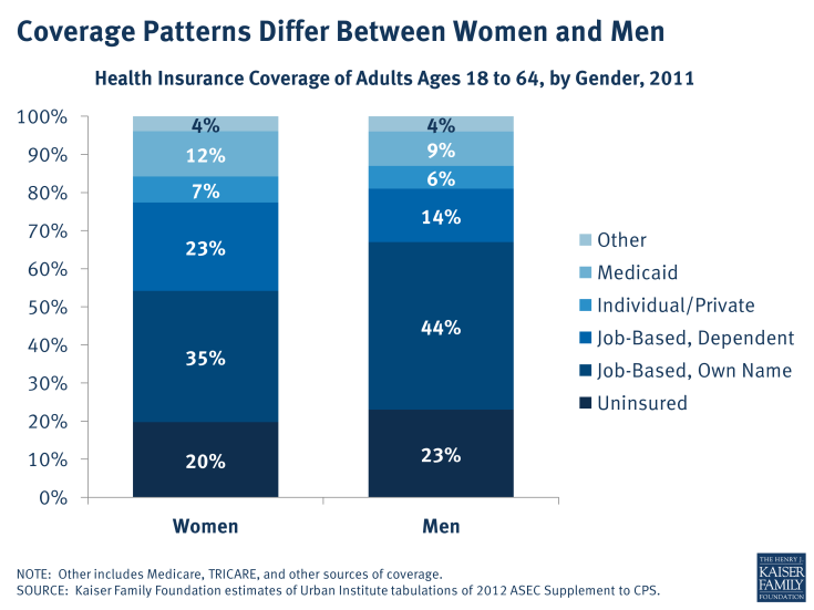 Coverage Patterns Differ Between Women and Men