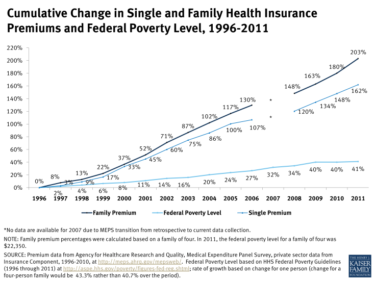Cumulative Change in Single and Family Health Insurance Premiums and Federal Poverty Level, 1996-2011