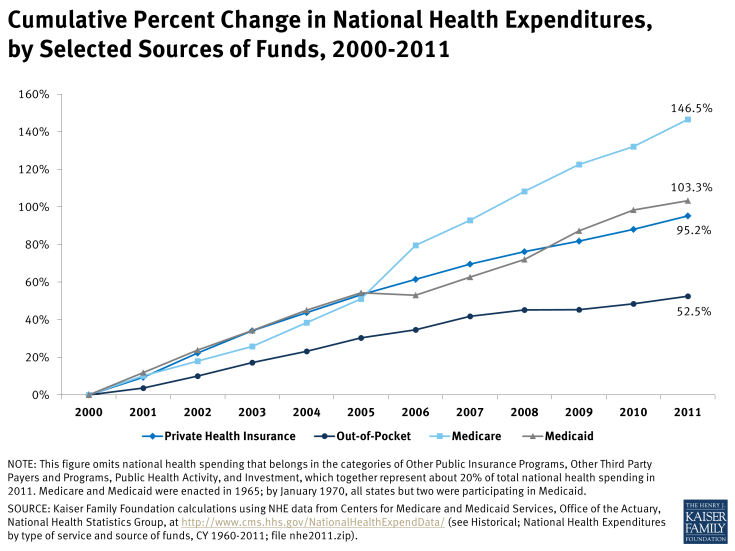 Cumulative Percent Change in National Health Expenditures, by Selected Sources of Funds, 2000-2011