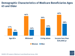 Demographic Characteristics of Medicare Beneficiaries Ages 65 and Older