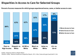 Disparities in Access to Care for Selected Groups