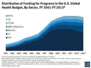 Distribution of Funding for Programs in the U.S. Global Health Budget, By Sector, FY 2001-FY 2013