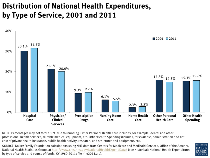Distribution of National Health Expenditures, by Type of Service, 2001 and 2011