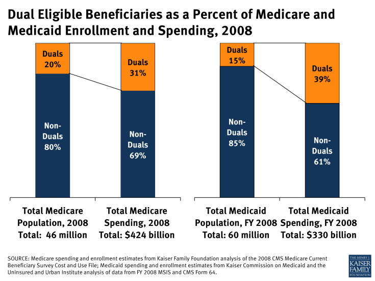 Dual Eligible Beneficiaries as a Percent of Medicare and Medicaid Enrollment and Spending, 2008