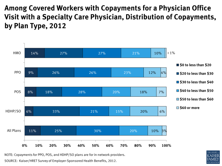 Among Covered Workers with Copayments for a Physician Office Visit with a Specialty Care Physician, Distribution of Copayments, by Plan Type, 2012