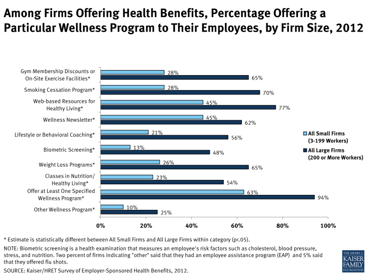 Among Firms Offering Health Benefits, Percentage Offering a Particular Wellness Program to Their Employees, by Firm Size, 2012
