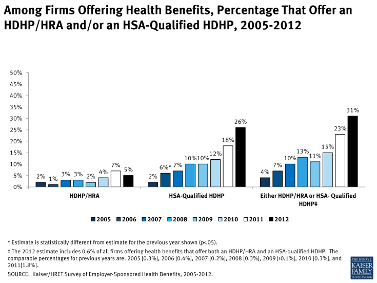 Among Firms Offering Health Benefits, Percentage That Offer an HDHP/HRA and/or an HSA-Qualified HDHP, 2005-2012