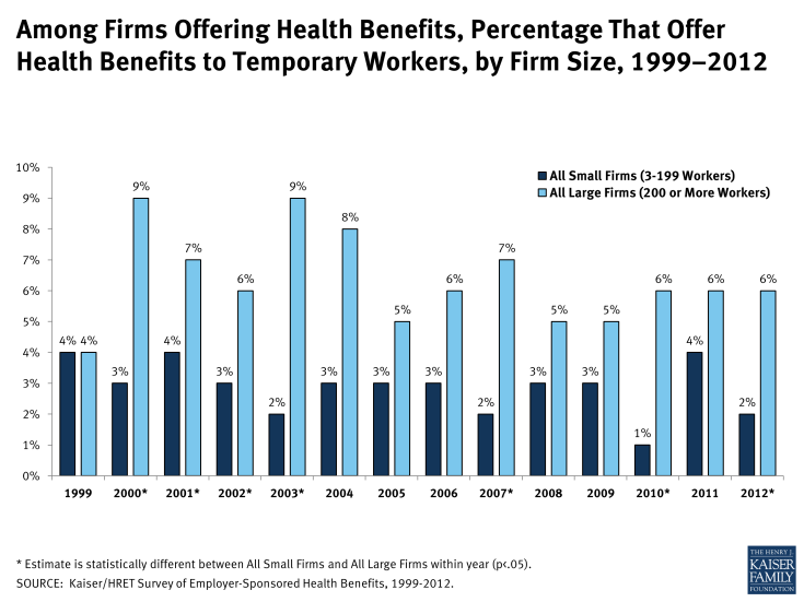 Among Firms Offering Health Benefits, Percentage That Offer Health Benefits to Temporary Workers, by Firm Size, 1999–2012