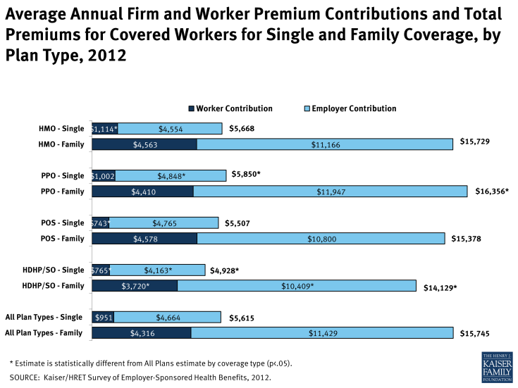 Average Annual Firm and Worker Premium Contributions and Total Premiums for Covered Workers for Single and Family Coverage, by Plan Type, 2012