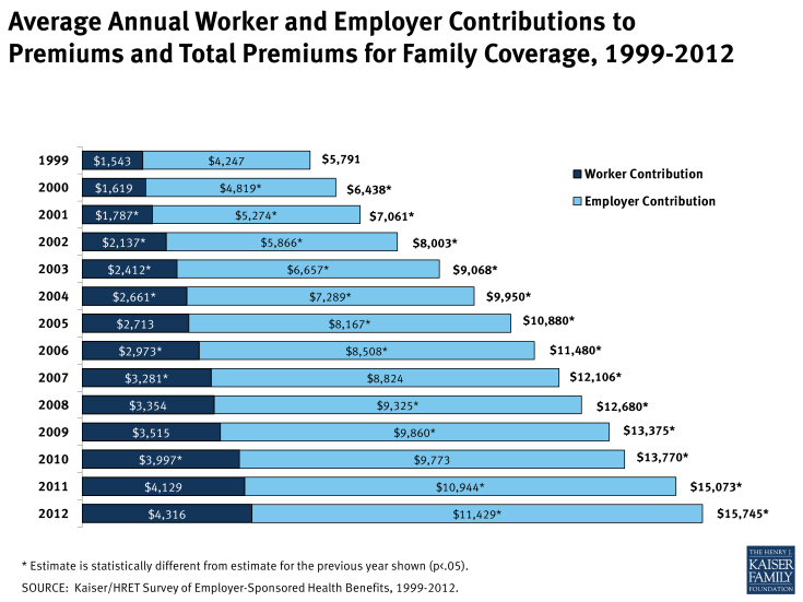 Average Annual Worker and Employer Contributions to Premiums and Total Premiums for Family Coverage, 1999-2012