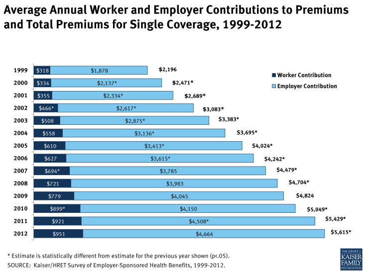 Average Annual Worker and Employer Contributions to Premiums and Total Premiums for Single Coverage, 1999-2012