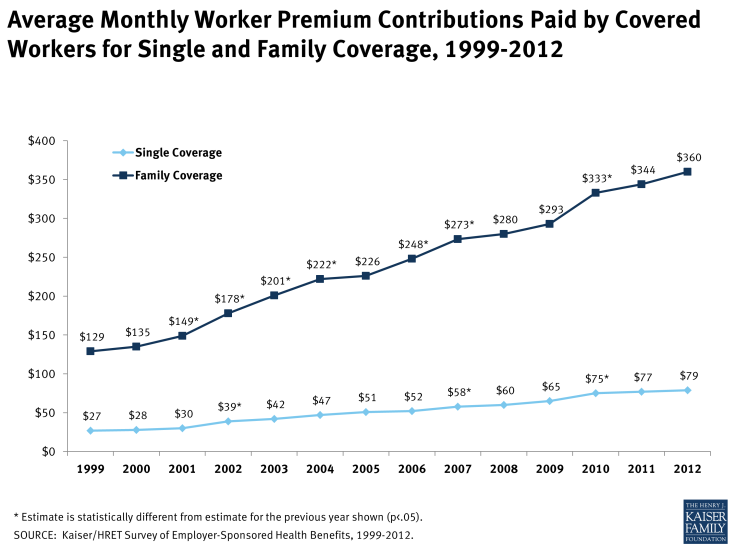 Average Monthly Worker Premium Contributions Paid by Covered Workers for Single and Family Coverage, 1999-2012