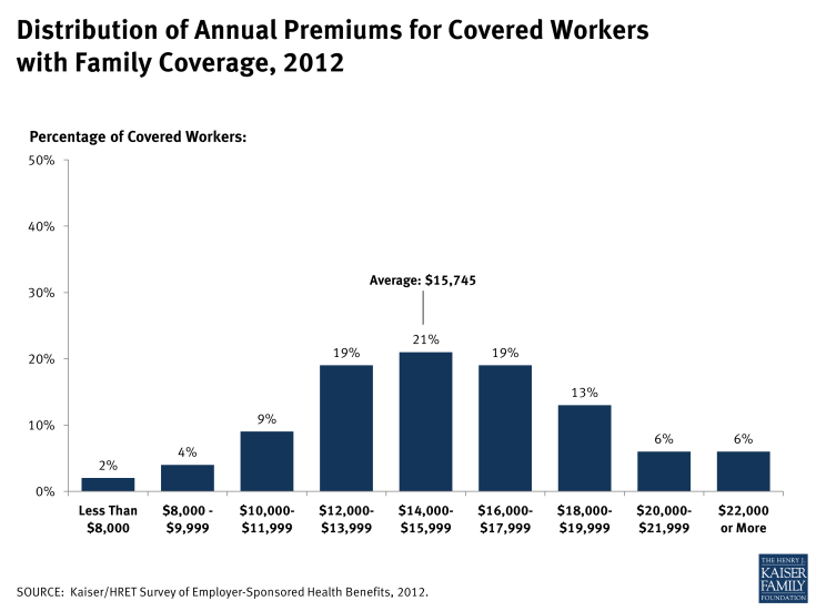 Distribution of Annual Premiums for Covered Workers