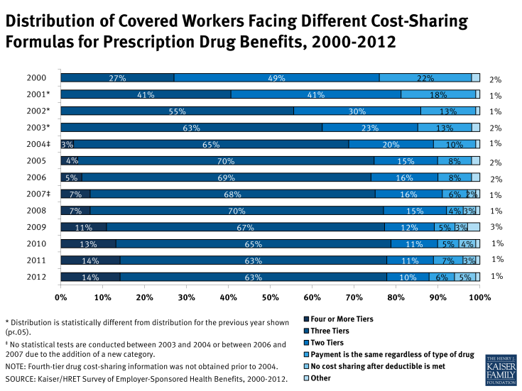 Distribution of Covered Workers Facing Different Cost-Sharing Formulas for Prescription Drug Benefits, 2000-2012