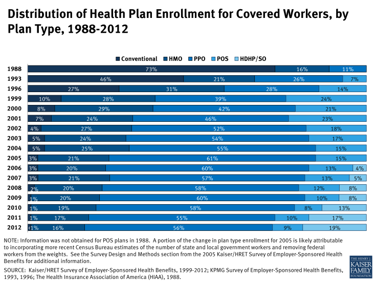 Distribution of Health Plan Enrollment for Covered Workers, by Plan Type, 1988-2012