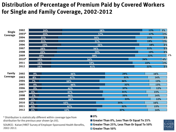 Distribution of Percentage of Premium Paid by Covered Workers for Single and Family Coverage, 2002-2012