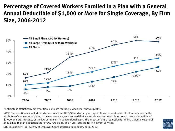 Percentage of Covered Workers Enrolled in a Plan with a General Annual Deductible of $1,000 or More for Single Coverage, By Firm Size, 2006-2012