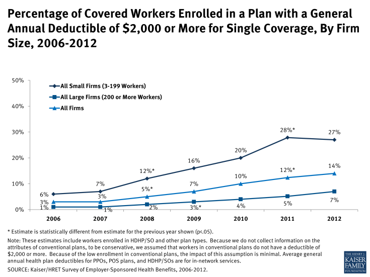 Percentage of Covered Workers Enrolled in a Plan with a General Annual Deductible of $2,000 or More for Single Coverage, By Firm Size, 2006-2012