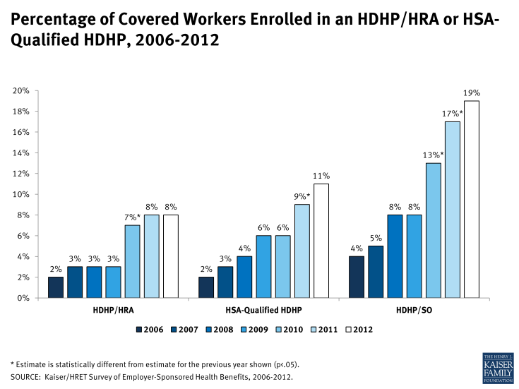 Percentage of Covered Workers Enrolled in an HDHP/HRA or HSA-Qualified HDHP, 2006-2012