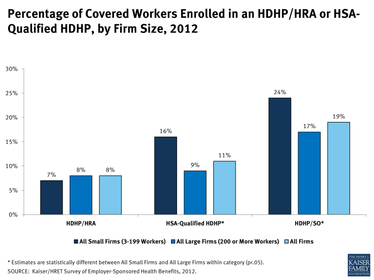 Percentage of Covered Workers Enrolled in an HDHP/HRA or HSA-Qualified HDHP, by Firm Size, 2012