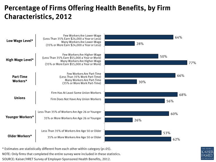 Percentage of Firms Offering Health Benefits, by Firm Characteristics, 2012